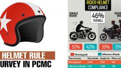 Survey shows pillion rider compliance at abysmal 2.12 per cent