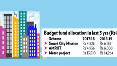 Less for Smart City, more for AMRUT, metro projs
