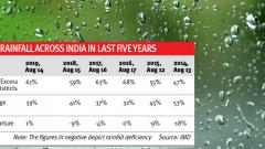 Overall 1 pc excess rainfall across country