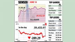 Sensex succumbs to fag-end sell-off; logs weekly losses