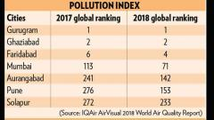 Mumbai most polluted city in State
