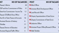 431 vacancies in State govt jobs